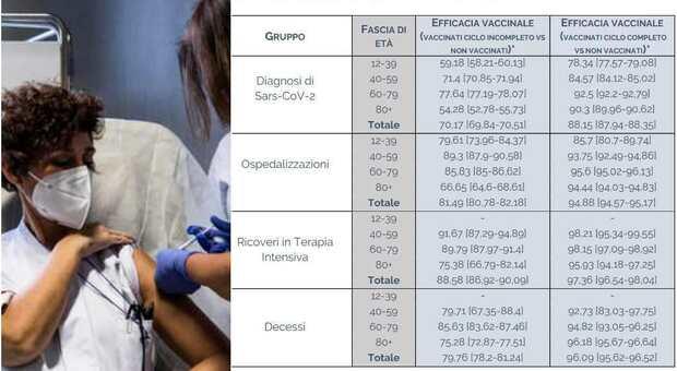 Vaccinati e non a confronto: l'efficacia di Pfizer, Moderna, Astrazeneca e J&J nei dati dell'Iss