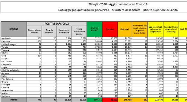 Coronavirus bollettino Italia, 181 nuovi casi e 11 decessi: crescono contagi e morti