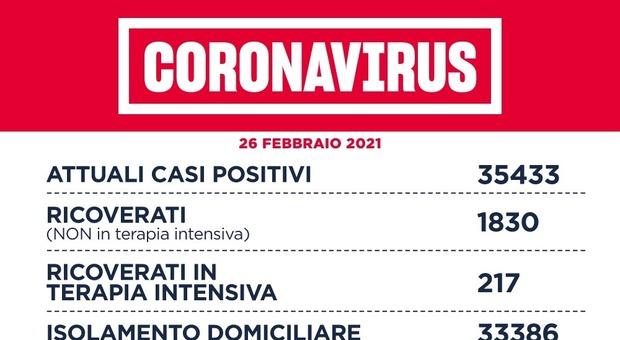 Covid Lazio, bollettino oggi 26 febbraio