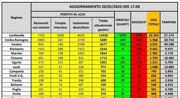 Coronavirus Italia, mappa contagio: 3.063 casi in più in quattro regioni. Il 50,7% in isolamento domiciliare