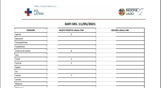 Covid, bollettino oggi 11 maggio: in provincia di Latina solo 31 casi