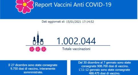 Covid, vaccinato un milione di italiani, primato in Europa, Conte: «Orgogliosi, avanti così»
