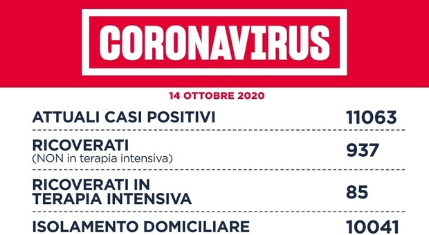 Covid Lazio, bollettino 14 ottobre: +543 casi (232 a Roma) e 5 morti. Oltre 15mila tamponi
