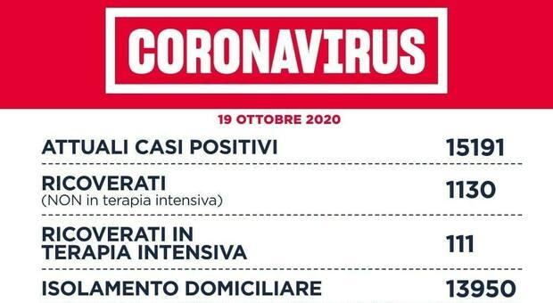 Covid Lazio, 939 nuovi casi. In terapia intensiva 111 pazienti