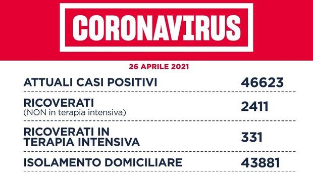 Covid Lazio, bollettino oggi 26 aprile: 964 casi (536 a Roma) e 44 morti. D'Amato: «Teniamo alta l'attenzione»