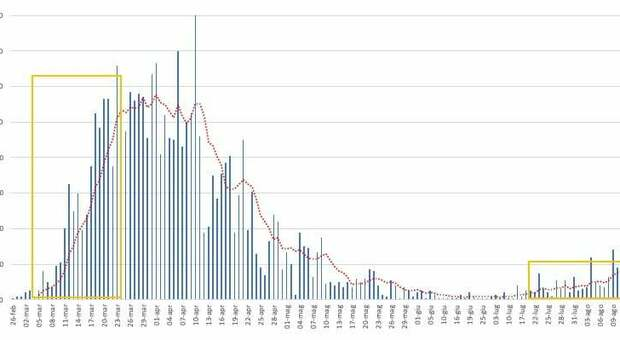 Coronavirus, Lopalco: «In Puglia innesco della seconda ondata, contenere la mareggiata»