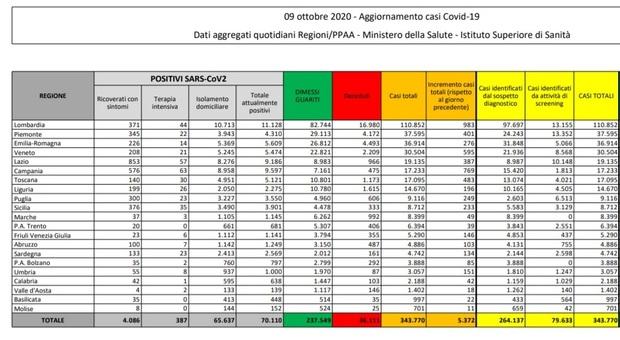 Covid Italia, bollettino di oggi 9 ottobre: 5.372 nuovi casi e 28 morti, quasi 130 mila i tamponi