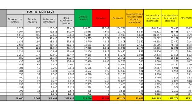 Covid, il bollettino di oggi 8 novembre 2020: 32.616 contagi e 331 morti. Stabile il rapporto tamponi/positivi e le terapie intensive