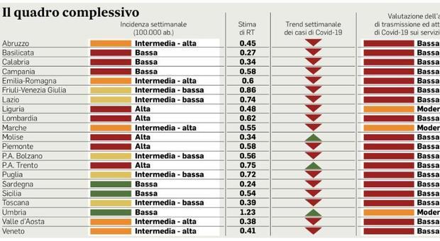 Fase 2, Umbria come Lombardia: ma ci sono solo 2 positivi e zero morti. Il paradosso delle pagelle