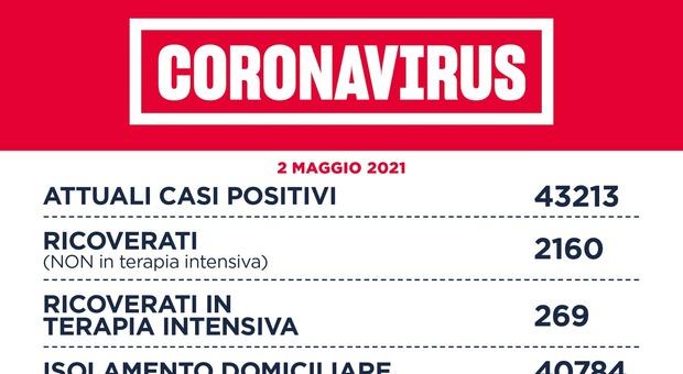 Covid Lazio, bollettino 1 maggio