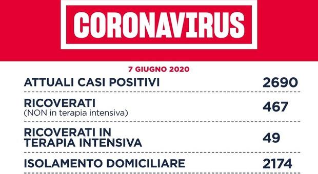 A Roma 11 nuovi casi di cui 4 del focolaio alla Pisana. Zero contagi nel resto del Lazio