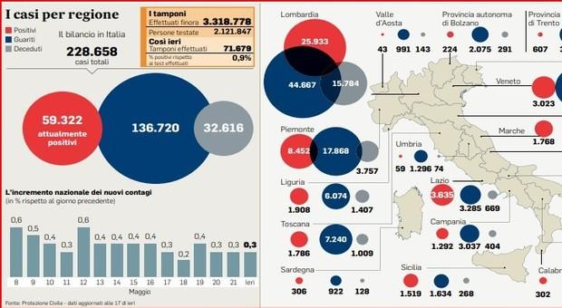 Coronavirus Italy Virus, l'Italia supera il primo test Regioni: bocciata solo Val D'Aosta