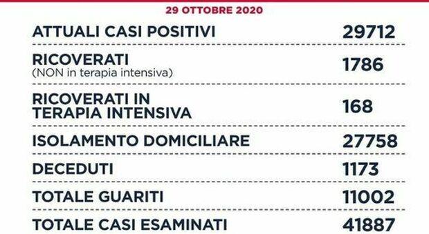 Covid Lazio, bollettino di oggi 29 ottobre: 1.995 nuovi casi (1.053 a Roma) e 15 morti