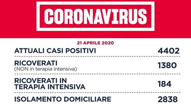 Coronavirus, 80 casi nel Lazio. Risalgono i contagi a Roma: 46 in città