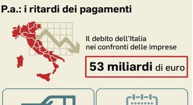 Pagamenti Pubblica amministrazione, la Corte europea condanna l'Italia sui maxiritardi