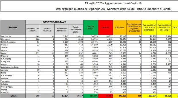 Coronavirus, bollettino Italia: Calano i nuovi contagi (169), ma aumentano i morti (13)