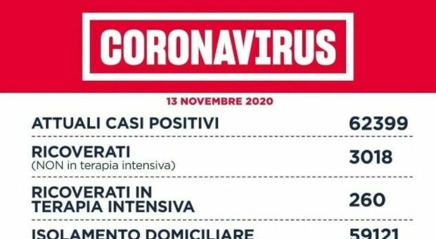 Coronavirus Lazio, il bollettino: 2.925 casi (a Roma 1.495) e 34 morti in 24 ore. Rt scende a 1.04
