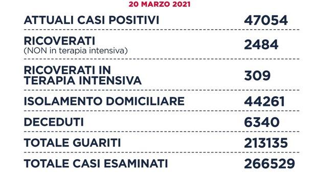 Il bollettino del coronavirus nel Lazio: 1.821 nuovi casi (865 a Roma) e 24 morti. In calo contagi e vittime