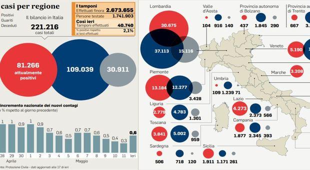 """Lombardia, pasticcio dati: spuntano 419 contagi """"fantasma"""". E al Nord Ovest i casi tornano a crescere"""