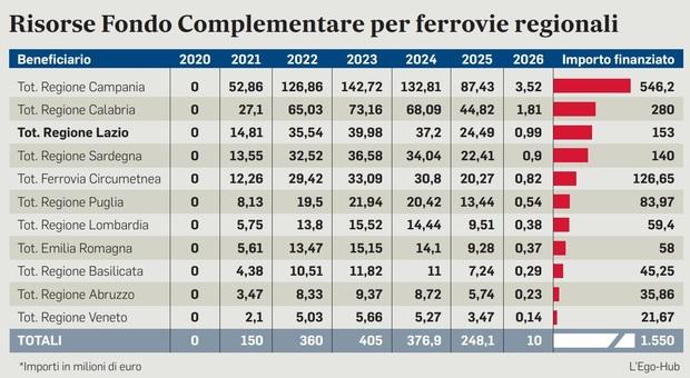 Treni regionali: pronti 1,5 miliardi per Lazio, Campania e Sud Italia