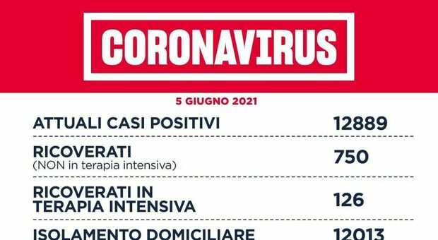 Covid Lazio, bollettino 5 giugno: 210 nuovi casi (93 a Roma) e 9 morti. Incidenza e Rt da zona bianca