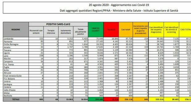 Bollettino Covid Italia: 845 casi e 6 morti. Positivi triplicati in Veneto, boom in Lombardia e Lazio