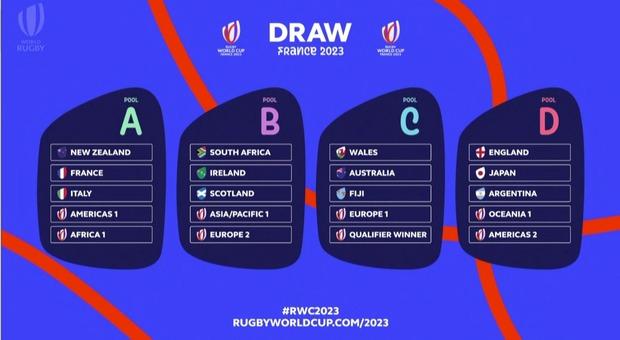 Rugby, all'Italia non poteva andare peggio: ai Mondiali 2023 contro Nuova Zelanda e Francia padrona di casa, quarti di finale irraggiungibili