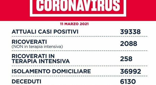 Covid Lazio, bollettino di oggi 11 marzo 2021: 1.800 casi (a Roma 841) e 16 morti. D'Amato: «Rt a 1.3, la zona rossa scatta da 1.25»