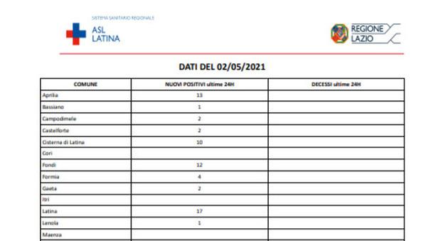 Covid Latina, bollettino di oggi 2 maggio: 118 nuovi contagi, nessuna vittima
