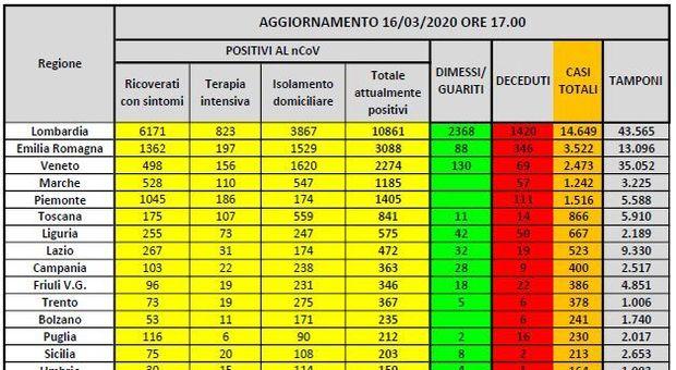 Coronavirus, tra Lombardia, Emilia e Veneto oltre 15 mila positivi, in Molise 15 e Basilicata 12
