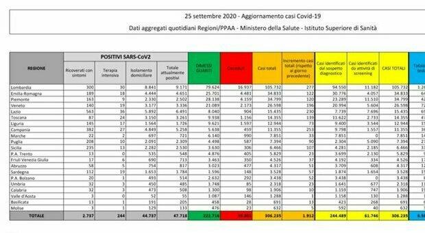 Covid Italia, bollettino oggi 25 settembre: 1.912 nuovi contagi, 20 morti. De Luca: «Seconda ondata in atto»