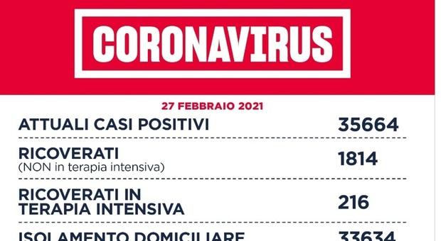 Covid Lazio, bollettino oggi 27 febbraio: 1.347 nuovi casi e 20 morti