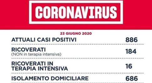 Coronavirus, nel Lazio 8 nuovi casi di 3 dal focolaio del San Raffele a Roma. Risolto cluster Garbatella