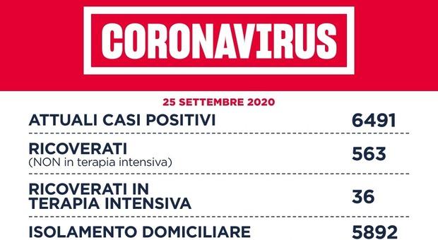 Covid Lazio, il bollettino di oggi 25 settembre: 230 nuovi casi, 113 a Roma. Aumentano i contagi in provincia