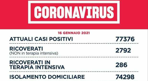 Covid Lazio, bollettino: 1.282 nuovi casi (628 a Roma) e 36 morti. Aumentano i ricoveri