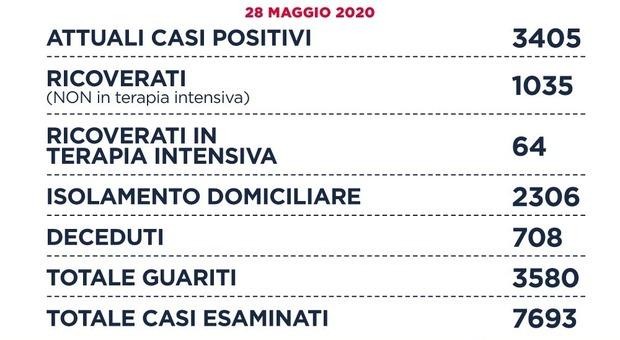 Virus, a Roma 11 nuovi casi. D'Amato: «Nel Lazio per la prima volta guariti più dei positivi»