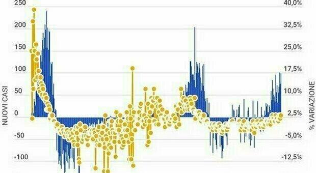 Bollettino Covid oggi 7 maggio: 10.554 casi, 207 morti, tasso di positività scende al 3,2%