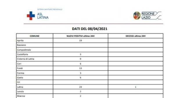 Covid, a Latina 131 contagi e due morti: la mappa dei casi nei comuni