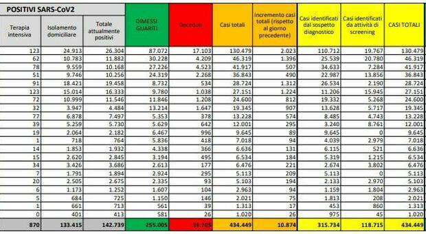 Covid Italia, bollettino oggi 20 ottobre: 10.874 nuovi casi, 89 morti. In testa Lombardia, Piemonte, Campania e Lazio
