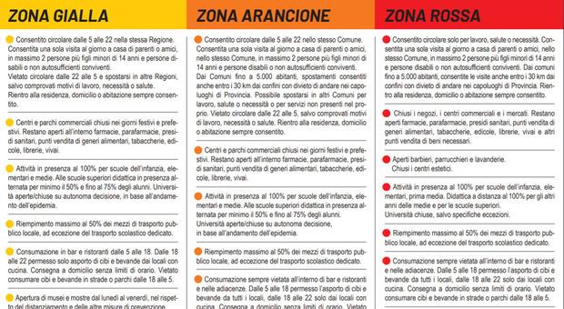 Zona gialla, tre regioni verso il cambio di colore da domenica (e Sicilia arancione)