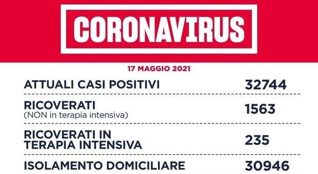 Covid Lazio, bollettino oggi 17 maggio: 388 contagi (mai così pochi da ottobre) e 17 morti. A Roma 211 casi