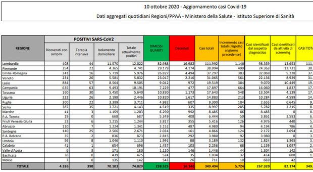 Covid Italia, bollettino di oggi 10 ottobre: 5.724 nuovi casi e 29 morti