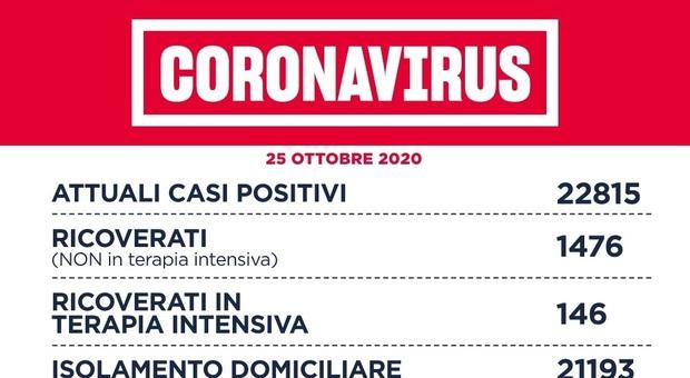 Covid Lazio, bollettino oggi 25 ottobre: 1.541 nuovi casi (632 a Roma), 10 morti