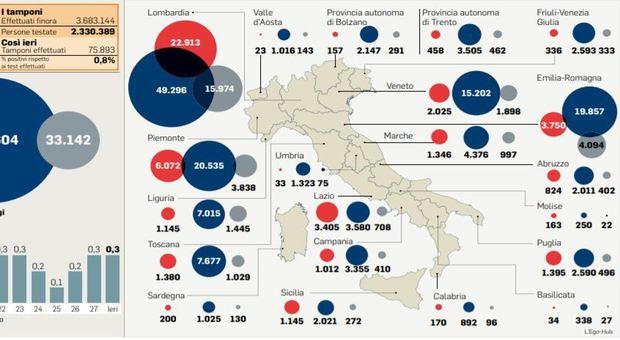 Riaperture regioni, c'è il rischio Lombardia: il tasso di contagi è troppo alto