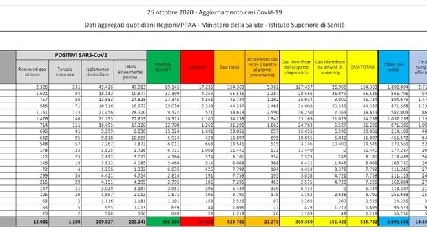 Covid, il bollettino di oggi 25 ottobre 2020: 21.273 contagi e 128 morti