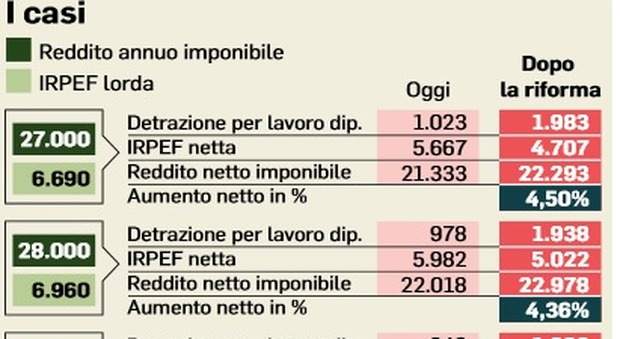 Tasse sul lavoro, stipendi più alti sino al 4,5%: cosa cambia per la fascia 26.000-35.000 euro