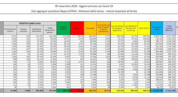 Covid Italia, bollettino oggi 9 novembre: 25.271 nuovi casi in 24 ore e 356 morti + 100 ricoveri in terapia intensiva