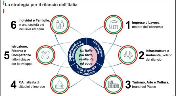 Dal Turismo alla ricerca, ecco il piano di Colao (in 6 mosse) per il rilancio dell'Italia