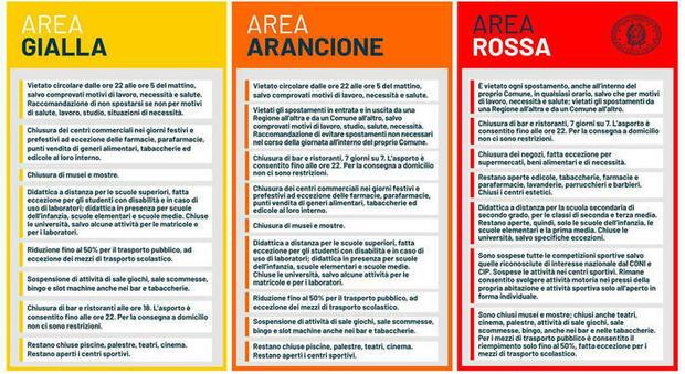 Zona rossa, arancione o gialla: dal 7 gennaio le regioni tornano ai colori in base al report Iss