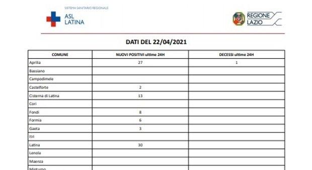 Covid, bollettino oggi 22 aprile: a Latina 141 nuovi casi e 2 morti